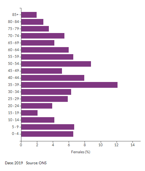 5-year age group female population estimates for Croydon 031E for 2019