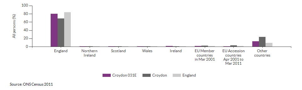 Country of birth for Croydon 031E for 2011
