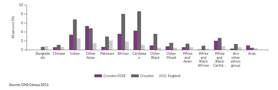 Self-reported health for Croydon 031E for 2011