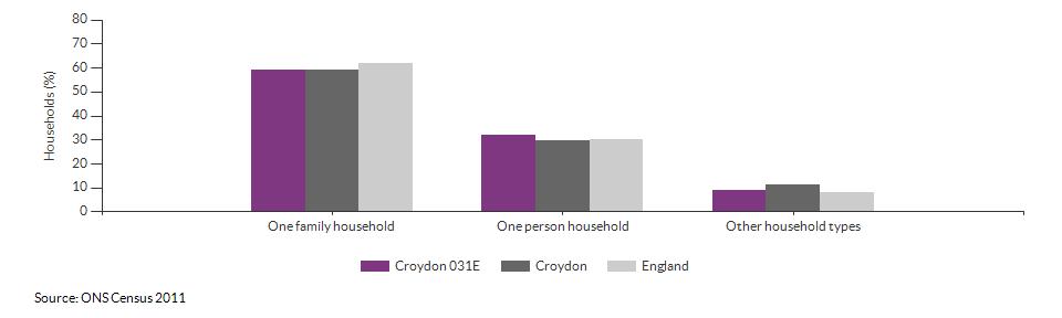 Household composition in Croydon 031E for 2011