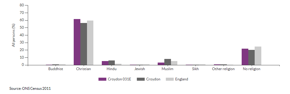 Religion in Croydon 031E for 2011