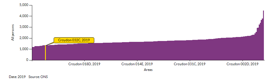 How Croydon 032C compares to other wards in the Local Authority