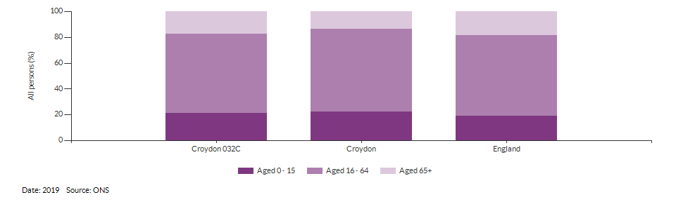 Broad age group estimates for Croydon 032C for 2019