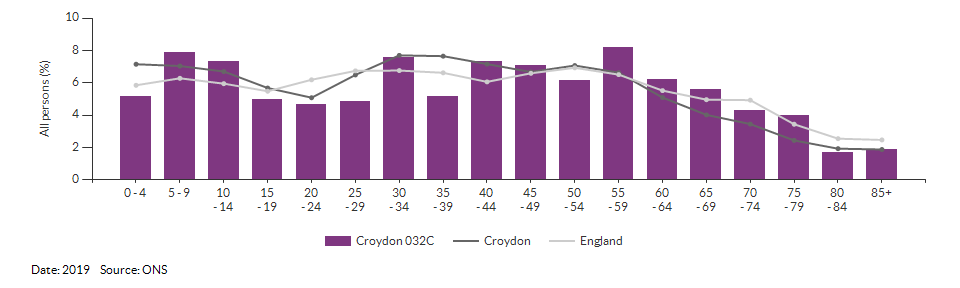 5-year age group population estimates for Croydon 032C for 2019