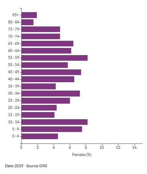 5-year age group female population estimates for Croydon 032C for 2019