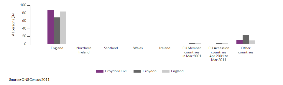 Country of birth for Croydon 032C for 2011