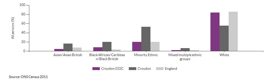 Ethnicity in Croydon 032C for 2011