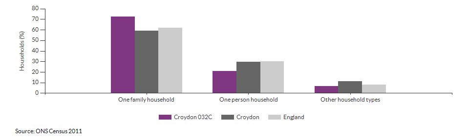 Household composition in Croydon 032C for 2011