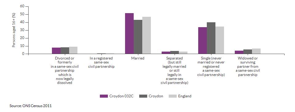 Marital and civil partnership status in Croydon 032C for 2011