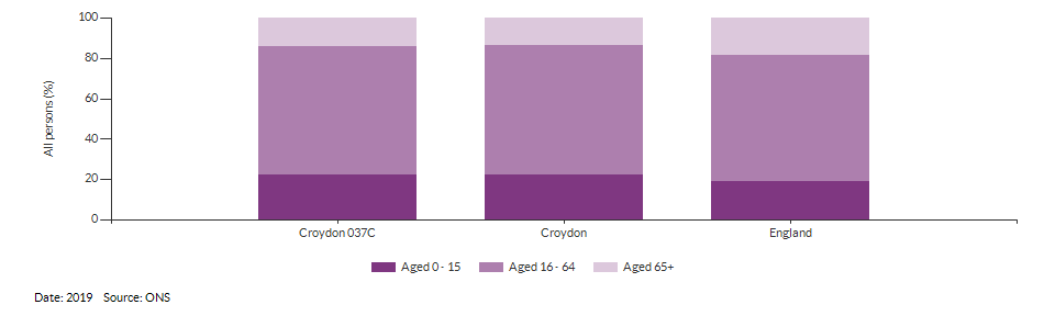 Broad age group estimates for Croydon 037C for 2019