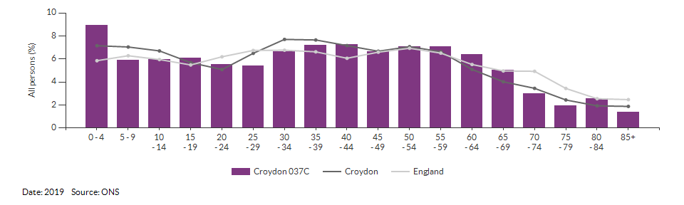 5-year age group population estimates for Croydon 037C for 2019
