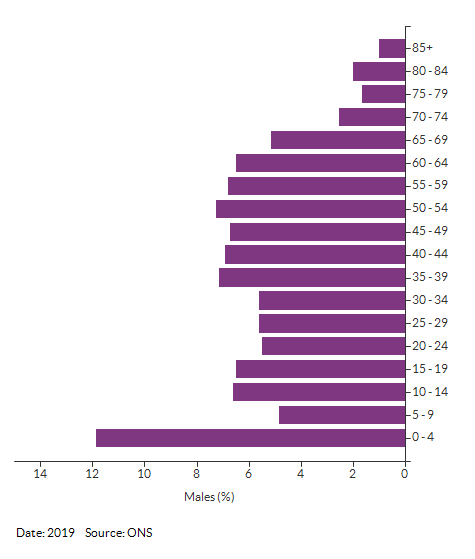 5-year age group male population estimates for Croydon 037C for 2019