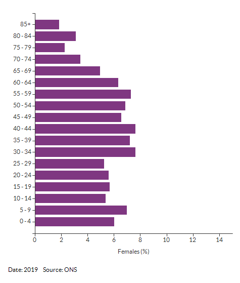 5-year age group female population estimates for Croydon 037C for 2019