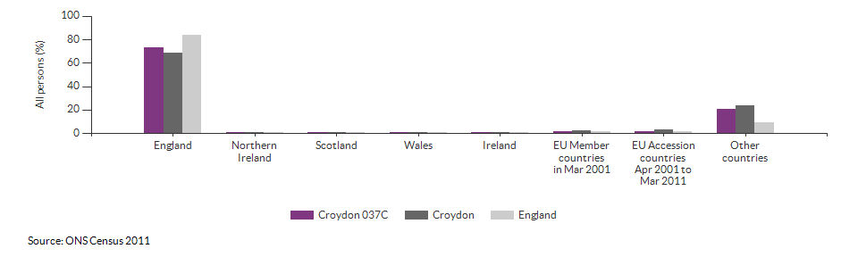 Country of birth for Croydon 037C for 2011