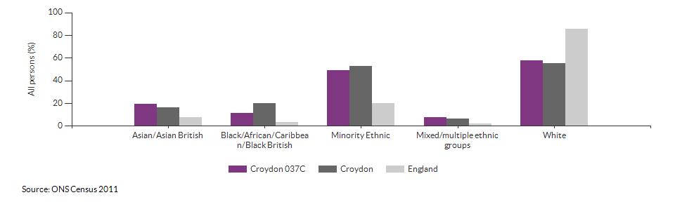 Ethnicity in Croydon 037C for 2011