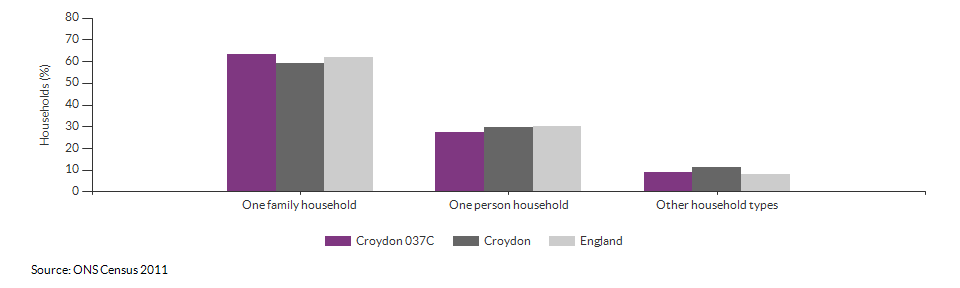 Household composition in Croydon 037C for 2011