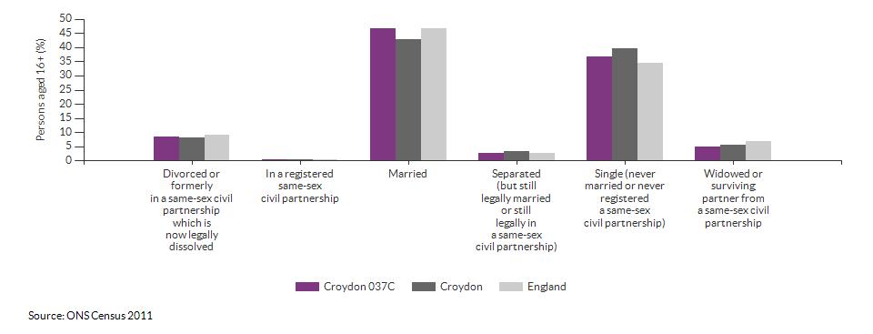 Marital and civil partnership status in Croydon 037C for 2011