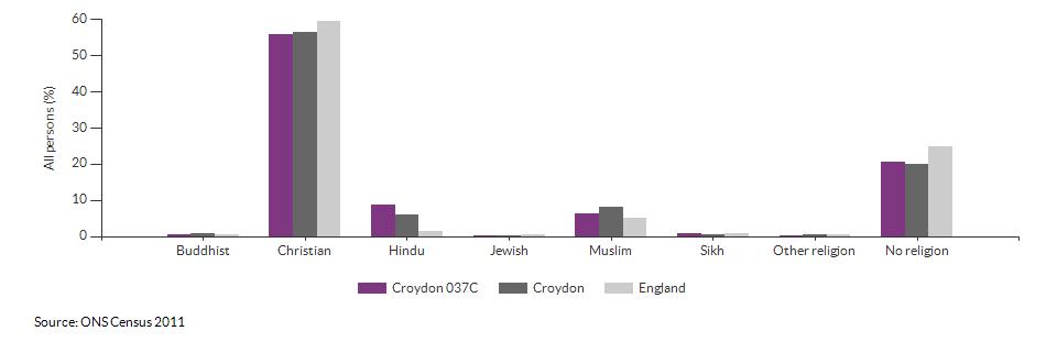 Religion in Croydon 037C for 2011