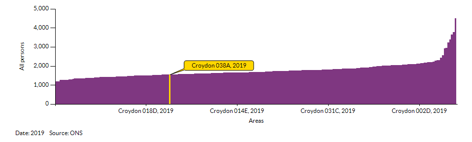 How Croydon 038A compares to other wards in the Local Authority