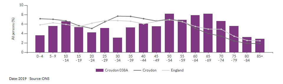 5-year age group population estimates for Croydon 038A for 2019