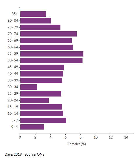 5-year age group female population estimates for Croydon 038A for 2019