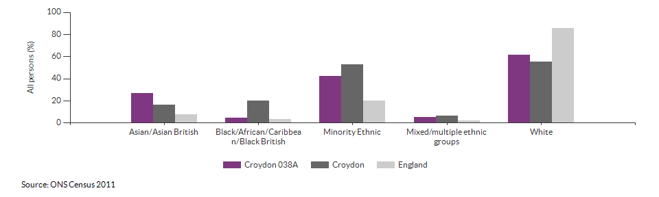 Ethnicity in Croydon 038A for 2011