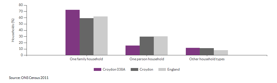 Household composition in Croydon 038A for 2011