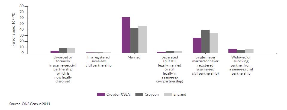 Marital and civil partnership status in Croydon 038A for 2011