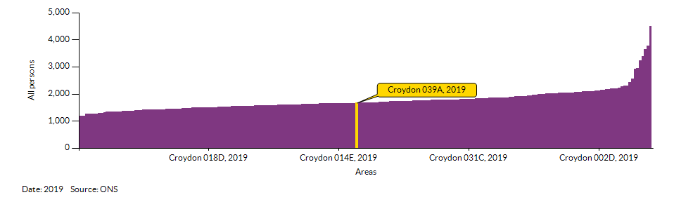 How Croydon 039A compares to other wards in the Local Authority