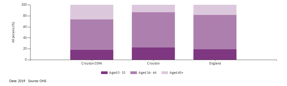 Broad age group estimates for Croydon 039A for 2019