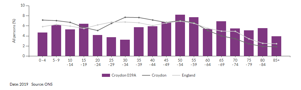 5-year age group population estimates for Croydon 039A for 2019