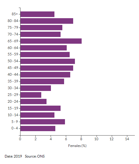 5-year age group female population estimates for Croydon 039A for 2019