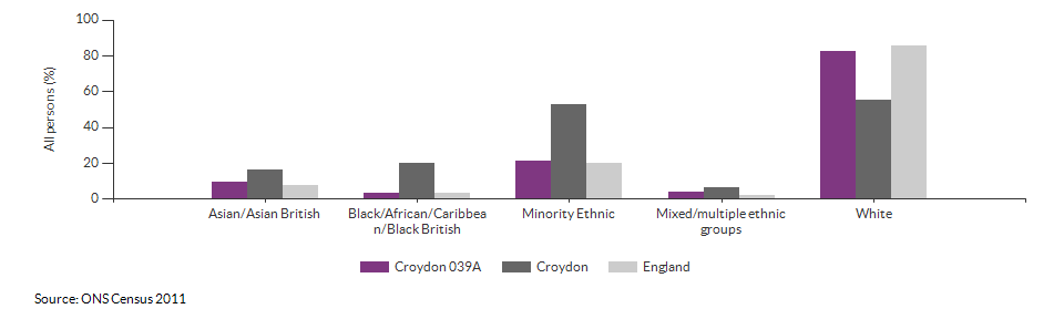 Ethnicity in Croydon 039A for 2011