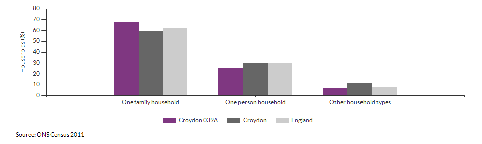 Household composition in Croydon 039A for 2011