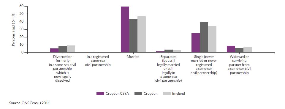 Marital and civil partnership status in Croydon 039A for 2011