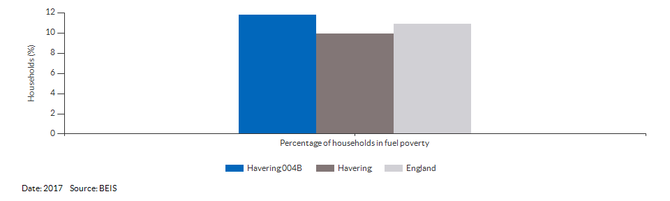 Households in fuel poverty for Havering 004B for 2017