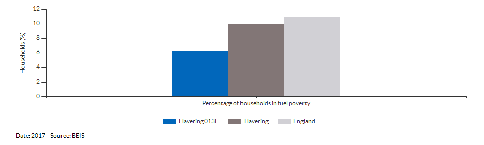 Households in fuel poverty for Havering 013F for 2017