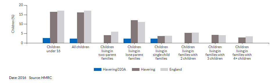 Percentage of children in low income families for Havering 020A for 2016