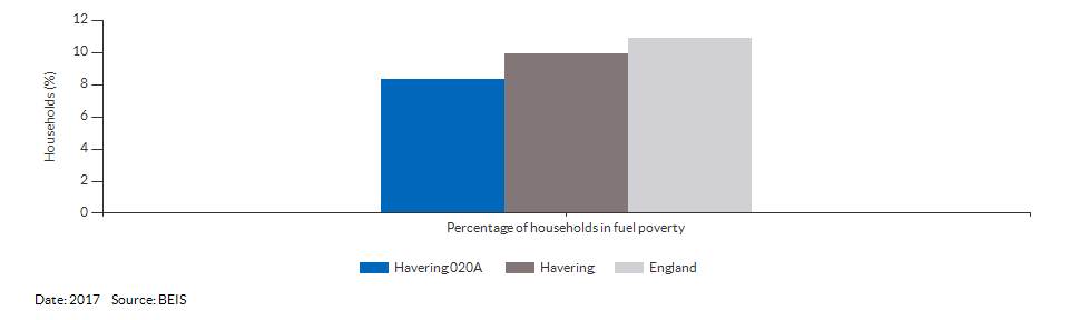 Households in fuel poverty for Havering 020A for 2017