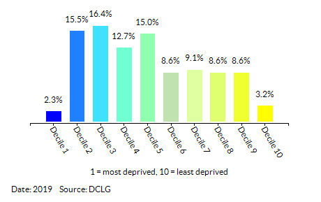Proportion of LSOAs in Croydon by Index of Multiple Deprivation (IMD) Decile