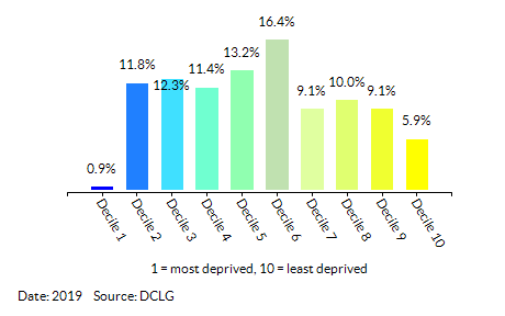 Proportion of LSOAs in  Croydon by Employment Decile