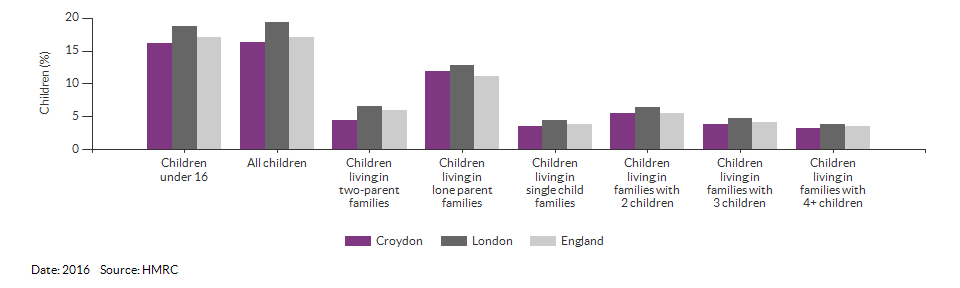 Percentage of children in low income families for Croydon for 2016