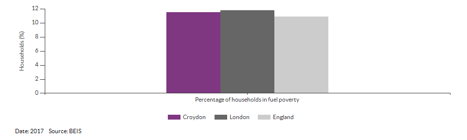 Households in fuel poverty for Croydon for 2016