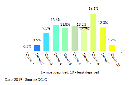 Proportion of LSOAs in Croydon by Health Deprivation and Disability Decile