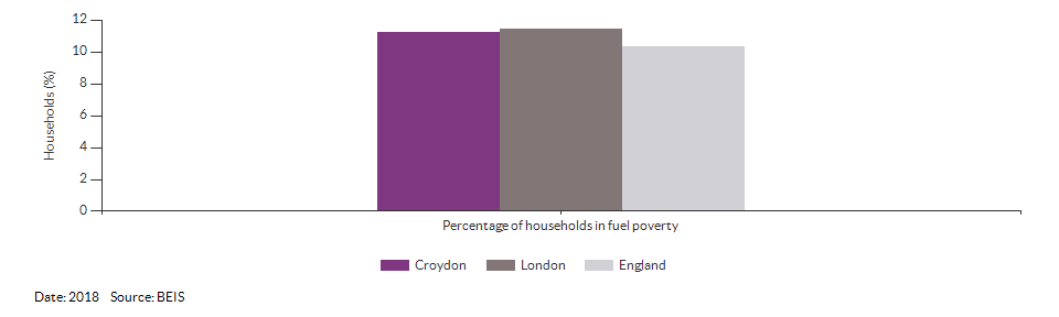 Households in fuel poverty for Croydon for 2018