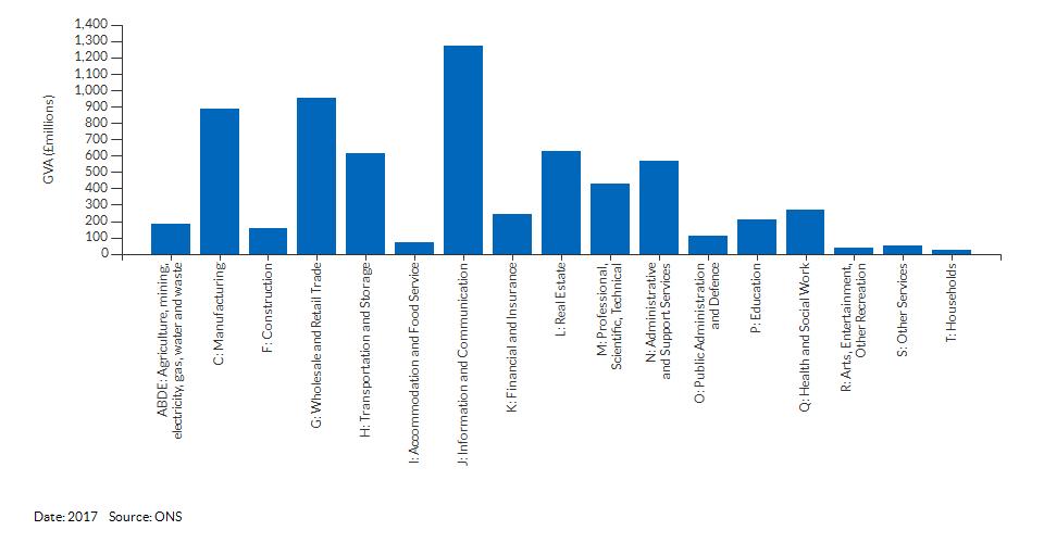 Economic activity breakdown for Slough for (2017)