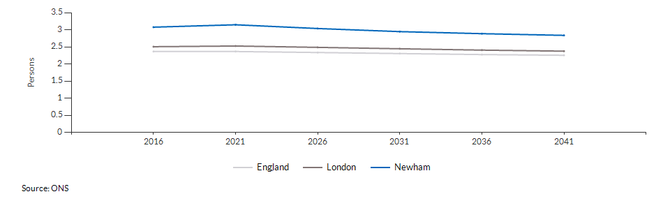 Projected average number of persons per household for Newham over time