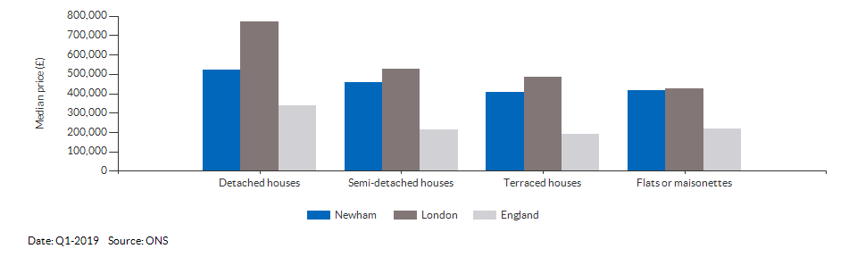 Median price by property type for Newham for Q1-2019