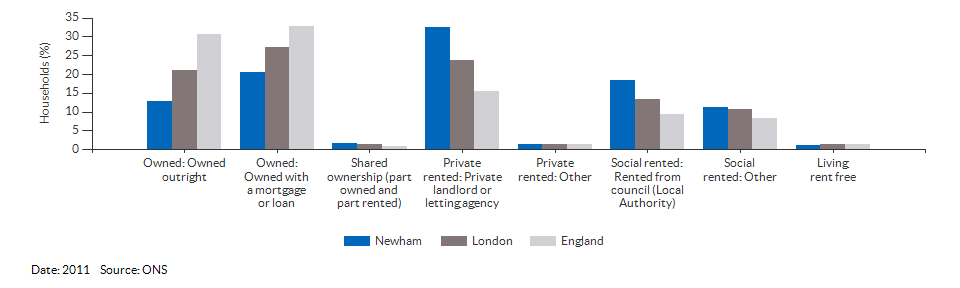 Property ownership and tenency for Newham for 2011