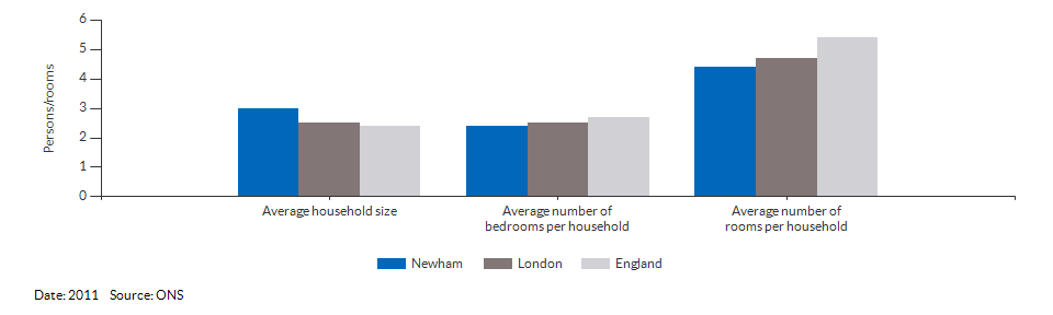 Household size and rooms for Newham for 2011